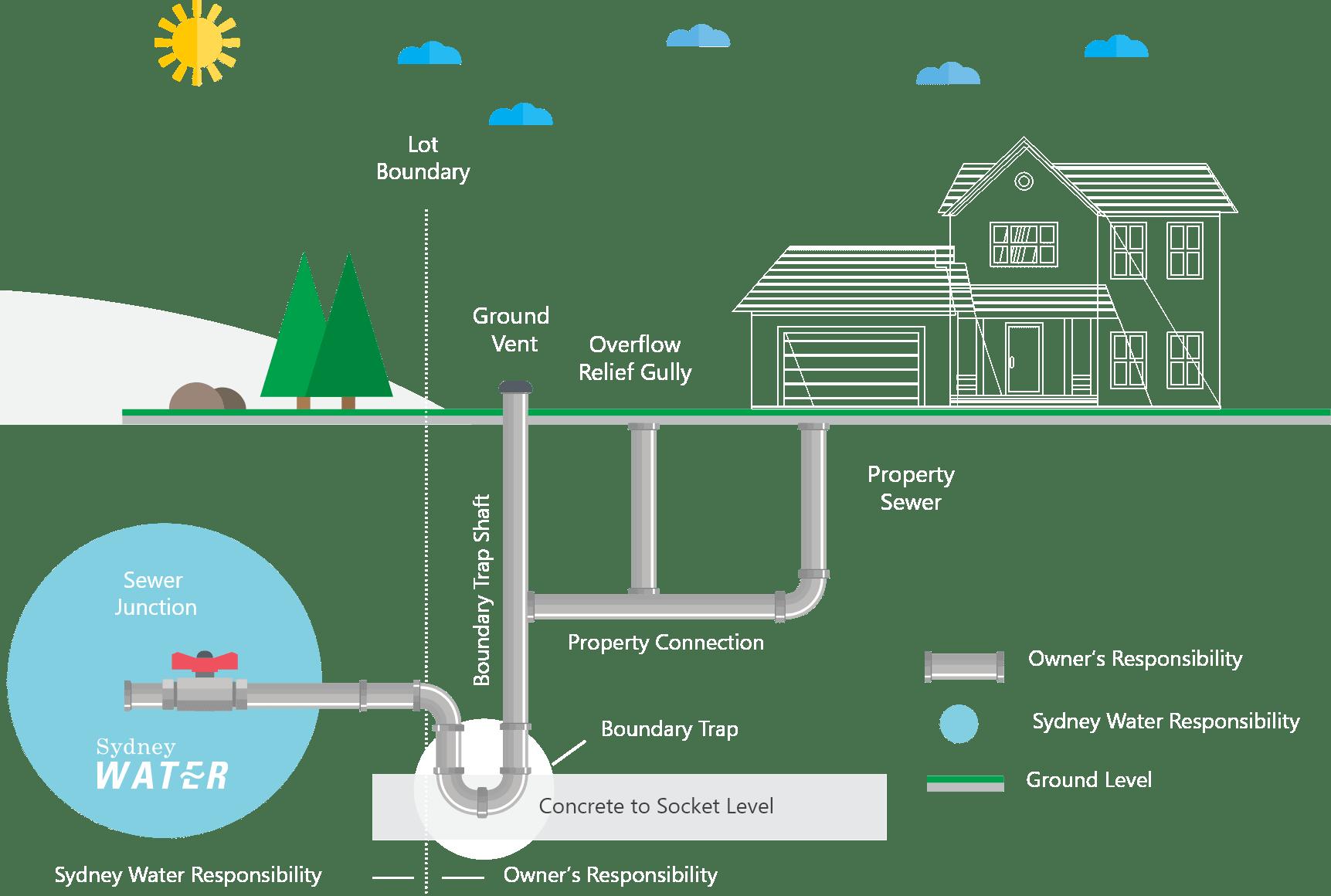 Sewer Drain Chart